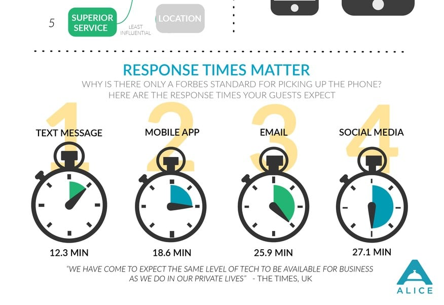 time response in hotels