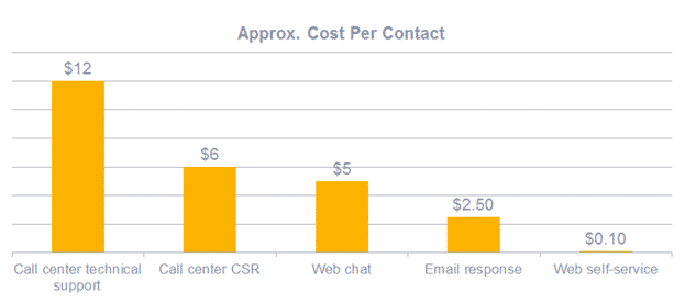 Average cost per contact service graphic.
