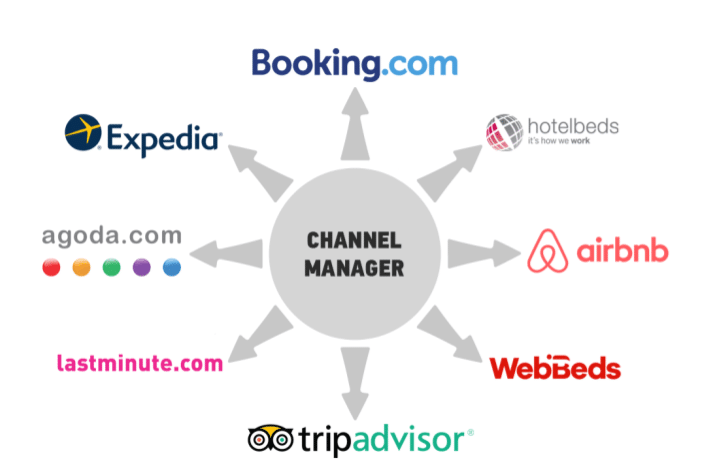 Channel Mannager hotels