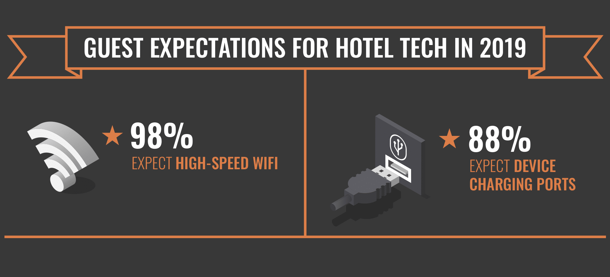 Expectativas do hóspede sobre o wi-fi do hotel