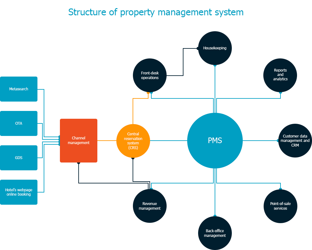 PMS - Property Management System